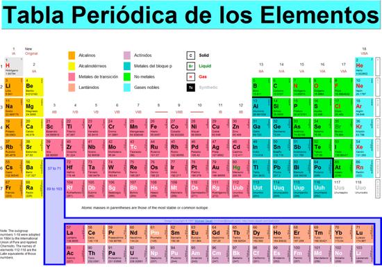 Hallan el elemento nmero 113 de la tabla peridica paraguay foto ptable urtaz Images